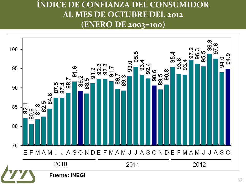 35 ÍNDICE DE CONFIANZA DEL CONSUMIDOR AL MES DE OCTUBRE DEL 2012 (ENERO DE 2003=100) Fuente: INEGI