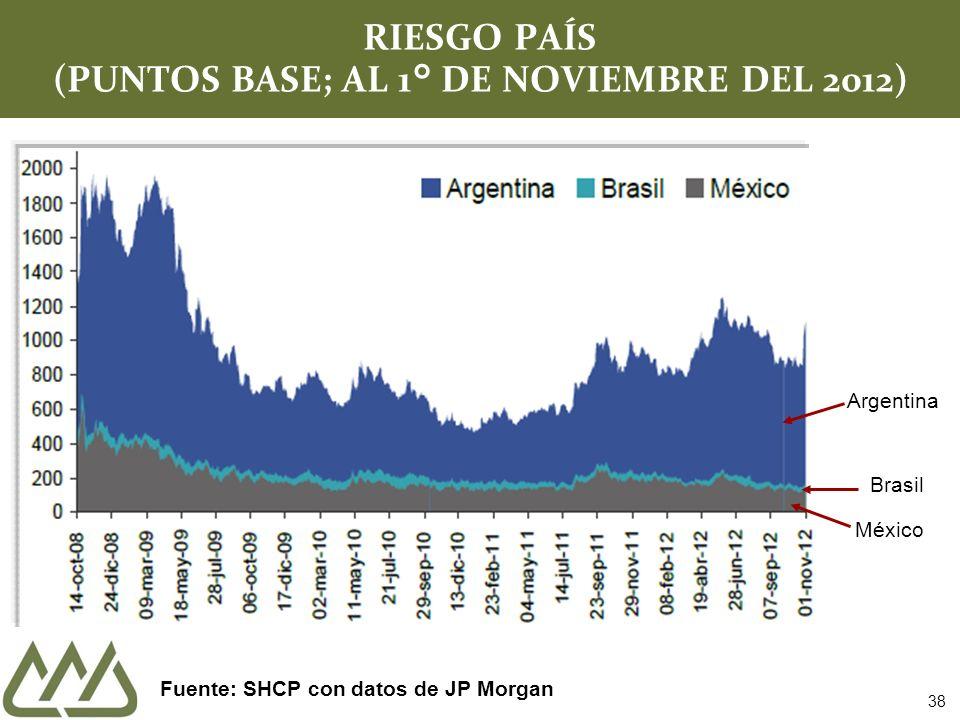 RIESGO PAÍS (PUNTOS BASE; AL 1° DE NOVIEMBRE DEL 2012) Fuente: SHCP con datos de JP Morgan 38 Argentina Brasil México