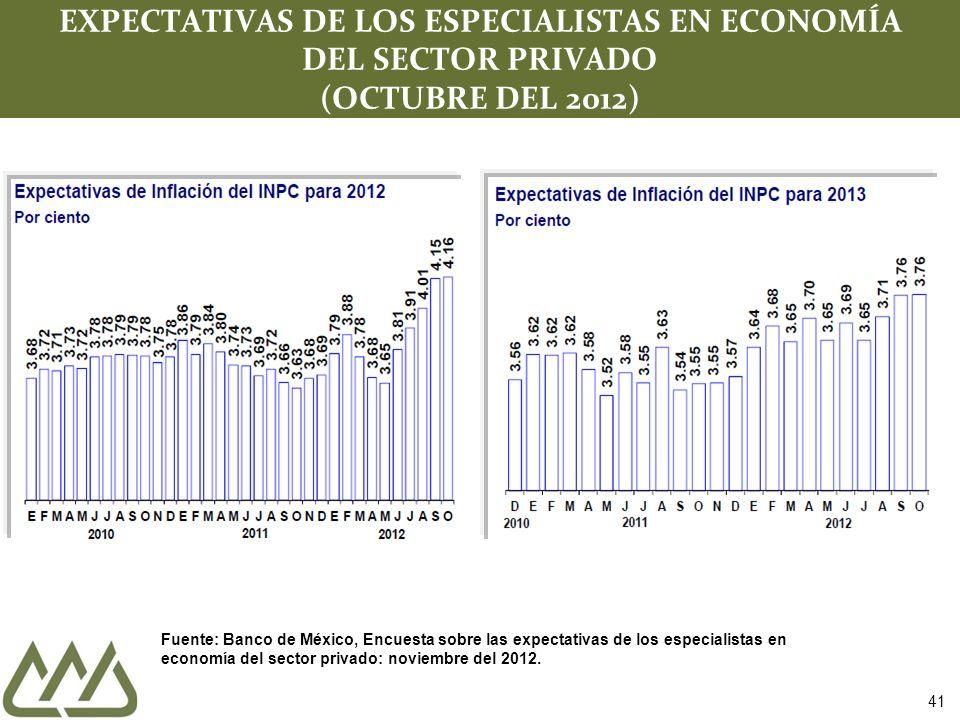 41 EXPECTATIVAS DE LOS ESPECIALISTAS EN ECONOMÍA DEL SECTOR PRIVADO (OCTUBRE DEL 2012) Fuente: Banco de México, Encuesta sobre las expectativas de los especialistas en economía del sector privado: noviembre del 2012.