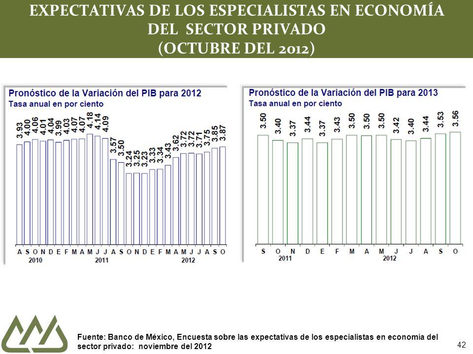 42 EXPECTATIVAS DE LOS ESPECIALISTAS EN ECONOMÍA DEL SECTOR PRIVADO (OCTUBRE DEL 2012) Fuente: Banco de México, Encuesta sobre las expectativas de los especialistas en economía del sector privado: noviembre del 2012