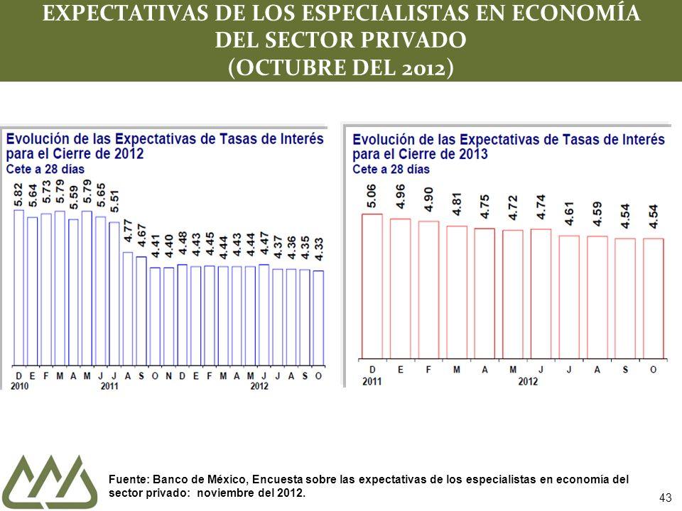 43 EXPECTATIVAS DE LOS ESPECIALISTAS EN ECONOMÍA DEL SECTOR PRIVADO (OCTUBRE DEL 2012) Fuente: Banco de México, Encuesta sobre las expectativas de los especialistas en economía del sector privado: noviembre del 2012.