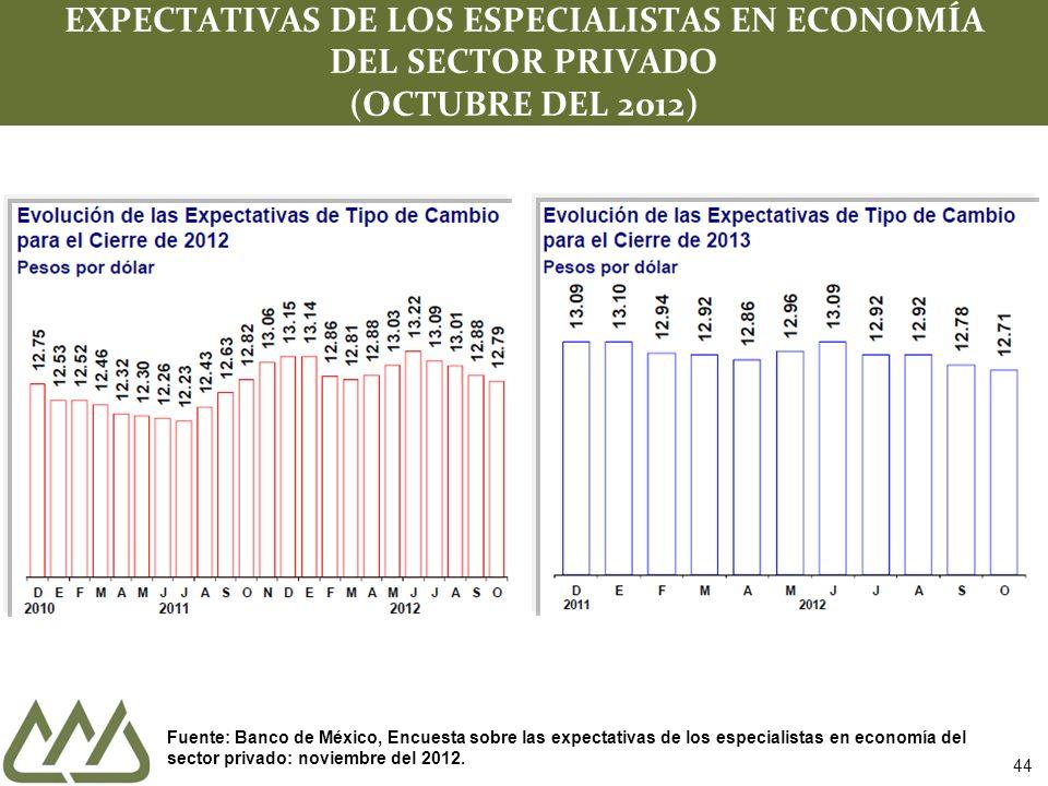 44 EXPECTATIVAS DE LOS ESPECIALISTAS EN ECONOMÍA DEL SECTOR PRIVADO (OCTUBRE DEL 2012) Fuente: Banco de México, Encuesta sobre las expectativas de los especialistas en economía del sector privado: noviembre del 2012.