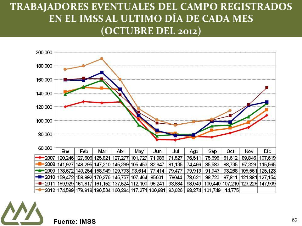 62 TRABAJADORES EVENTUALES DEL CAMPO REGISTRADOS EN EL IMSS AL ULTIMO DÍA DE CADA MES (OCTUBRE DEL 2012) Fuente: IMSS