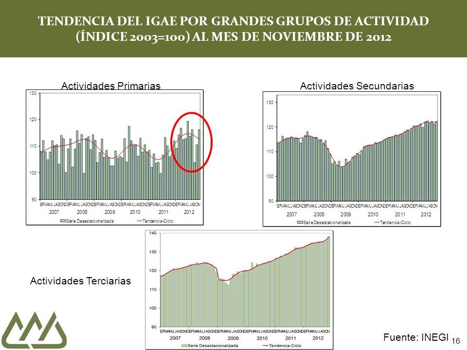 16 TENDENCIA DEL IGAE POR GRANDES GRUPOS DE ACTIVIDAD (ÍNDICE 2003=100) AL MES DE NOVIEMBRE DE 2012 Actividades PrimariasActividades Secundarias Activ