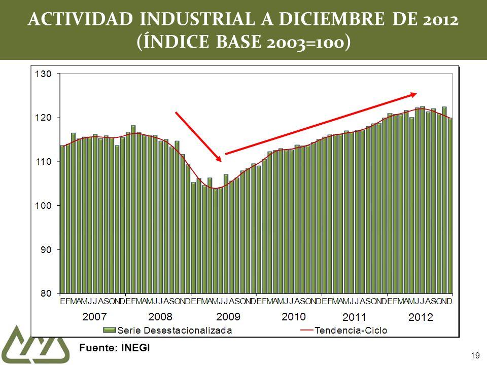 ACTIVIDAD INDUSTRIAL A DICIEMBRE DE 2012 (ÍNDICE BASE 2003=100) 19 Fuente: INEGI