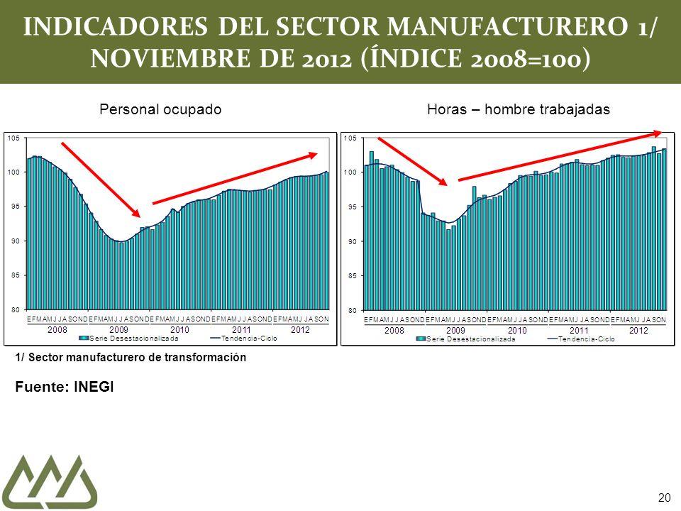 20 INDICADORES DEL SECTOR MANUFACTURERO 1/ NOVIEMBRE DE 2012 (ÍNDICE 2008=100) Personal ocupadoHoras – hombre trabajadas 1/ Sector manufacturero de tr
