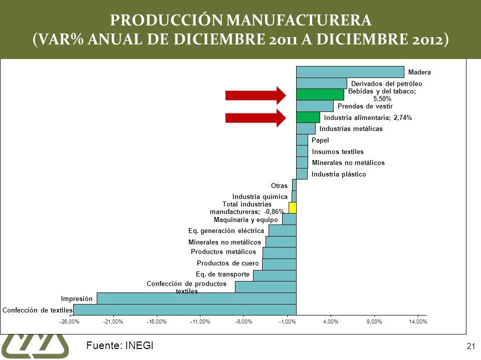 21 PRODUCCIÓN MANUFACTURERA (VAR% ANUAL DE DICIEMBRE 2011 A DICIEMBRE 2012) Fuente: INEGI