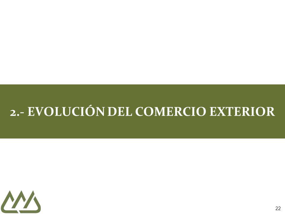 22 2.- EVOLUCIÓN DEL COMERCIO EXTERIOR