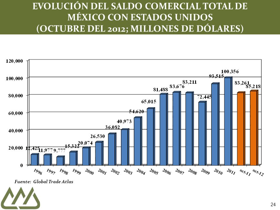 Fuente: Global Trade Atlas EVOLUCIÓN DEL SALDO COMERCIAL TOTAL DE MÉXICO CON ESTADOS UNIDOS (OCTUBRE DEL 2012; MILLONES DE DÓLARES) 24