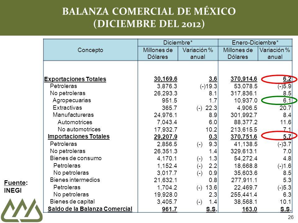26 BALANZA COMERCIAL DE MÉXICO (DICIEMBRE DEL 2012) Fuente: INEGI Concepto Diciembre* Enero-Diciembre* Millones de Dólares Variación % anual Millones