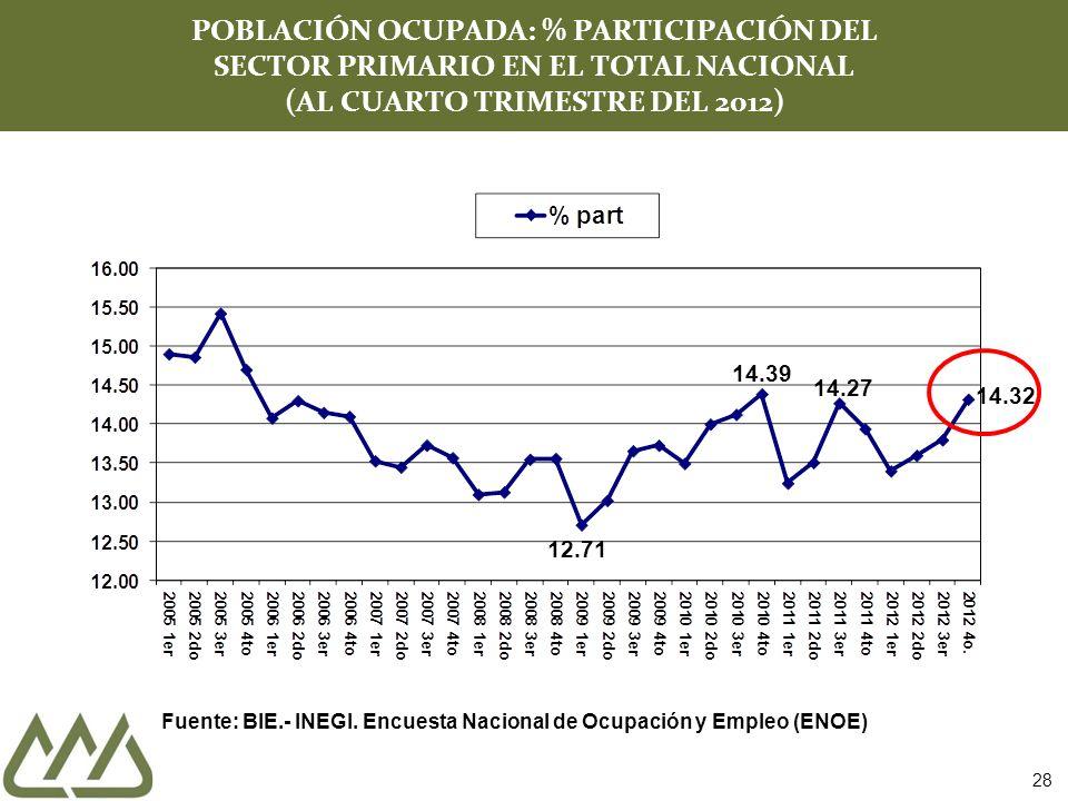 28 POBLACIÓN OCUPADA: % PARTICIPACIÓN DEL SECTOR PRIMARIO EN EL TOTAL NACIONAL (AL CUARTO TRIMESTRE DEL 2012) Fuente: BIE.- INEGI. Encuesta Nacional d