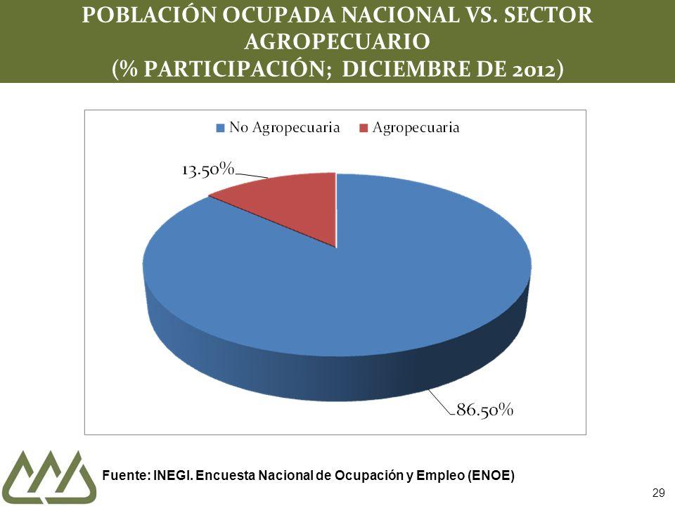 29 POBLACIÓN OCUPADA NACIONAL VS. SECTOR AGROPECUARIO (% PARTICIPACIÓN; DICIEMBRE DE 2012) Fuente: INEGI. Encuesta Nacional de Ocupación y Empleo (ENO