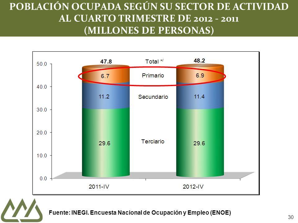 30 POBLACIÓN OCUPADA SEGÚN SU SECTOR DE ACTIVIDAD AL CUARTO TRIMESTRE DE 2012 - 2011 (MILLONES DE PERSONAS) Fuente: INEGI. Encuesta Nacional de Ocupac
