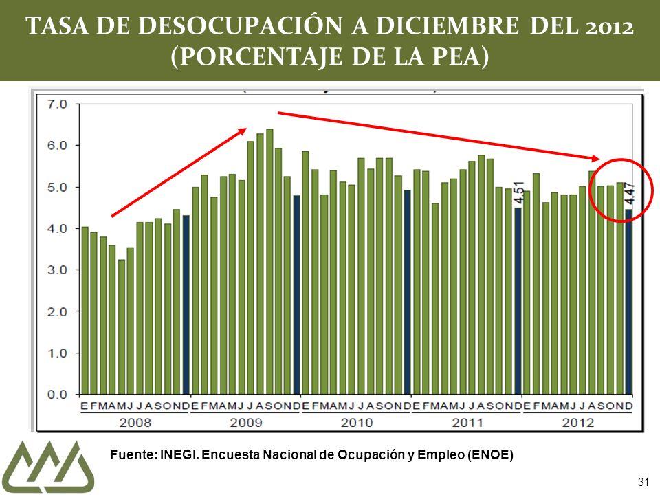 TASA DE DESOCUPACIÓN A DICIEMBRE DEL 2012 (PORCENTAJE DE LA PEA) Fuente: INEGI. Encuesta Nacional de Ocupación y Empleo (ENOE) 31