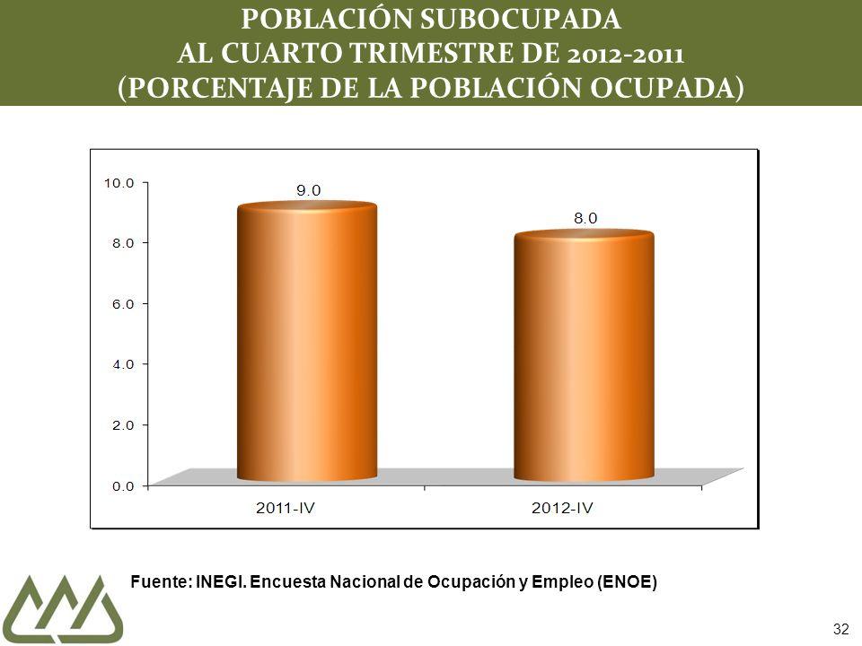 32 POBLACIÓN SUBOCUPADA AL CUARTO TRIMESTRE DE 2012-2011 (PORCENTAJE DE LA POBLACIÓN OCUPADA) Fuente: INEGI. Encuesta Nacional de Ocupación y Empleo (