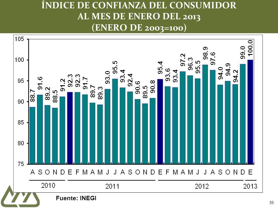 35 ÍNDICE DE CONFIANZA DEL CONSUMIDOR AL MES DE ENERO DEL 2013 (ENERO DE 2003=100) Fuente: INEGI