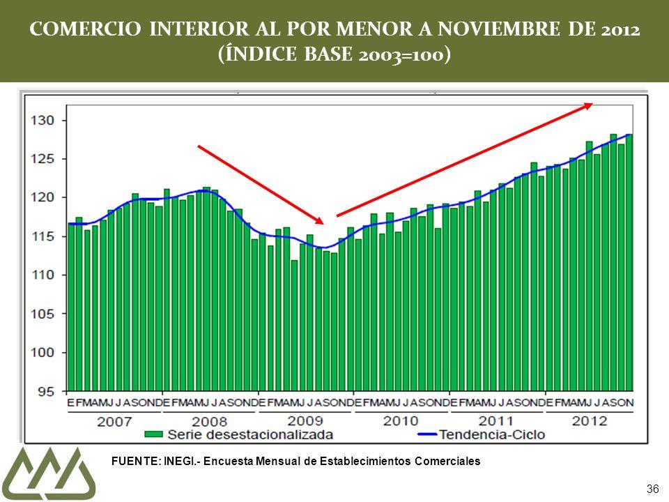 COMERCIO INTERIOR AL POR MENOR A NOVIEMBRE DE 2012 (ÍNDICE BASE 2003=100) FUENTE: INEGI.- Encuesta Mensual de Establecimientos Comerciales 36