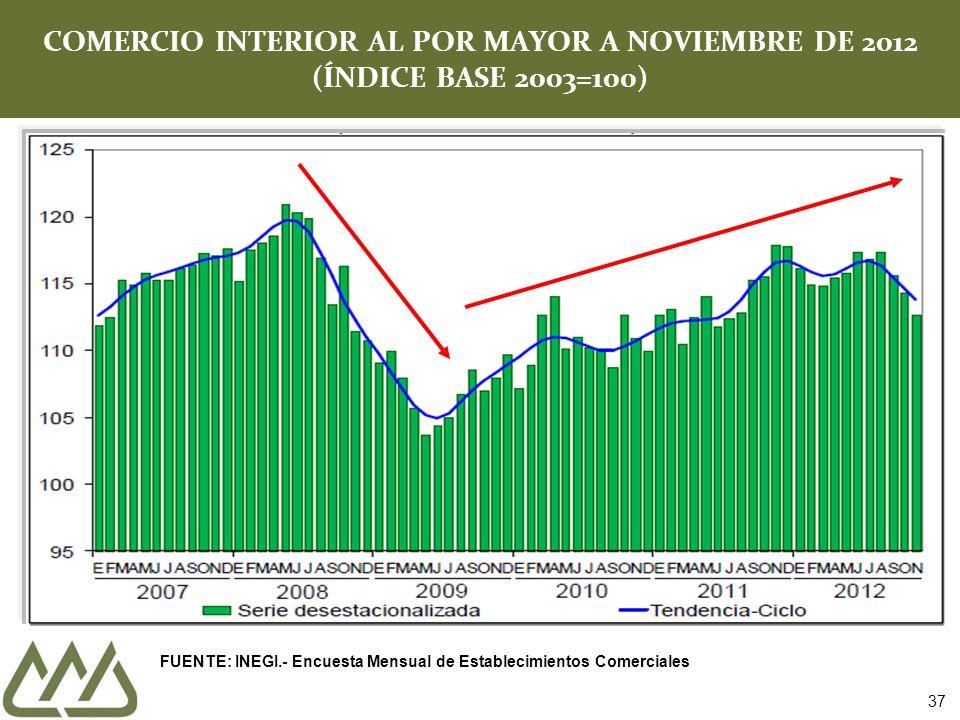 COMERCIO INTERIOR AL POR MAYOR A NOVIEMBRE DE 2012 (ÍNDICE BASE 2003=100) 37 FUENTE: INEGI.- Encuesta Mensual de Establecimientos Comerciales