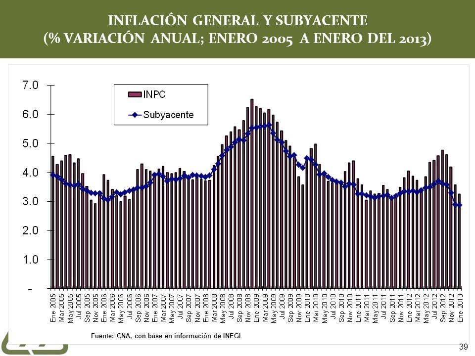INFLACIÓN GENERAL Y SUBYACENTE (% VARIACIÓN ANUAL; ENERO 2005 A ENERO DEL 2013) Fuente: CNA, con base en información de INEGI 39