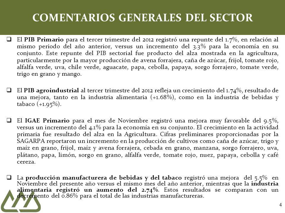 4 COMENTARIOS GENERALES DEL SECTOR El PIB Primario para el tercer trimestre del 2012 registró una repunte del 1.7%, en relación al mismo periodo del a