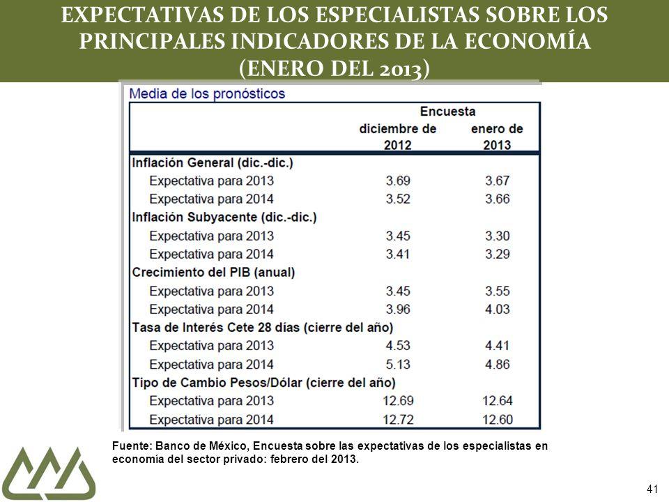 41 EXPECTATIVAS DE LOS ESPECIALISTAS SOBRE LOS PRINCIPALES INDICADORES DE LA ECONOMÍA (ENERO DEL 2013) Fuente: Banco de México, Encuesta sobre las exp