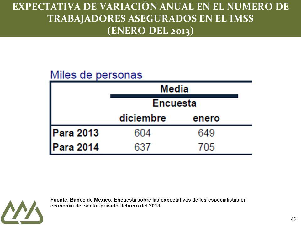 42 EXPECTATIVA DE VARIACIÓN ANUAL EN EL NUMERO DE TRABAJADORES ASEGURADOS EN EL IMSS (ENERO DEL 2013) Fuente: Banco de México, Encuesta sobre las expe