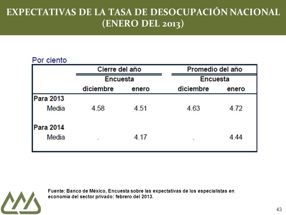 43 EXPECTATIVAS DE LA TASA DE DESOCUPACIÓN NACIONAL (ENERO DEL 2013) Fuente: Banco de México, Encuesta sobre las expectativas de los especialistas en