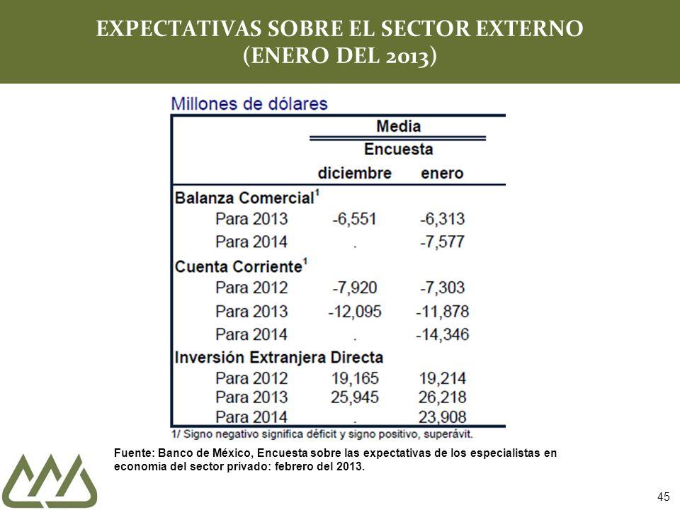 45 EXPECTATIVAS SOBRE EL SECTOR EXTERNO (ENERO DEL 2013) Fuente: Banco de México, Encuesta sobre las expectativas de los especialistas en economía del