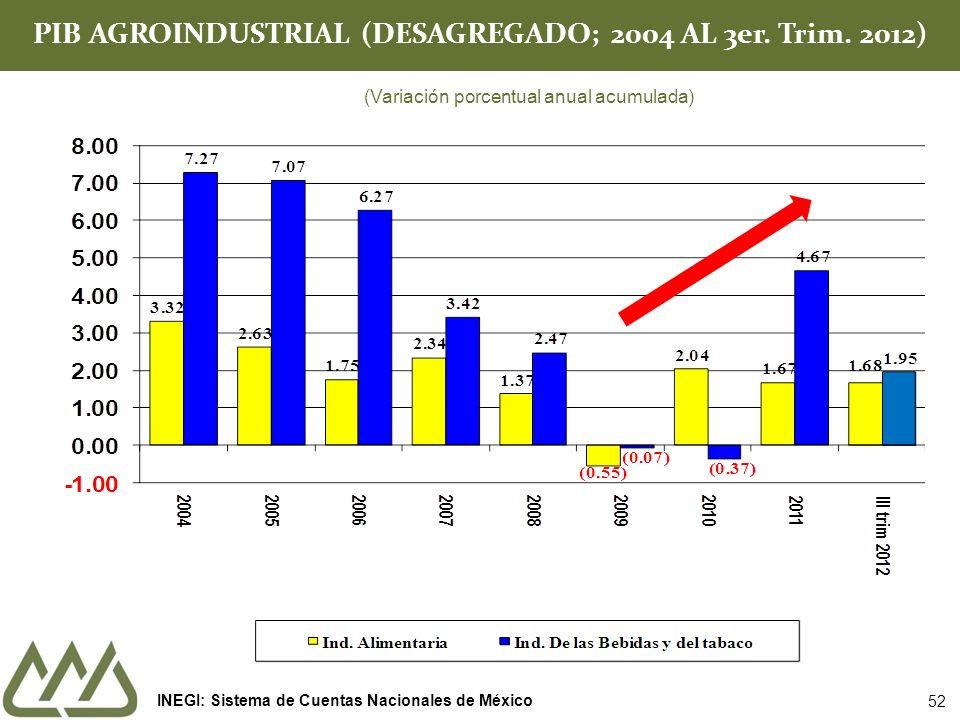 PIB AGROINDUSTRIAL (DESAGREGADO; 2004 AL 3er. Trim. 2012) (Variación porcentual anual acumulada) INEGI: Sistema de Cuentas Nacionales de México 52