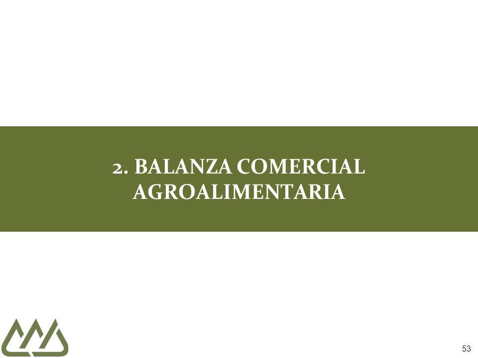 2. BALANZA COMERCIAL AGROALIMENTARIA 53