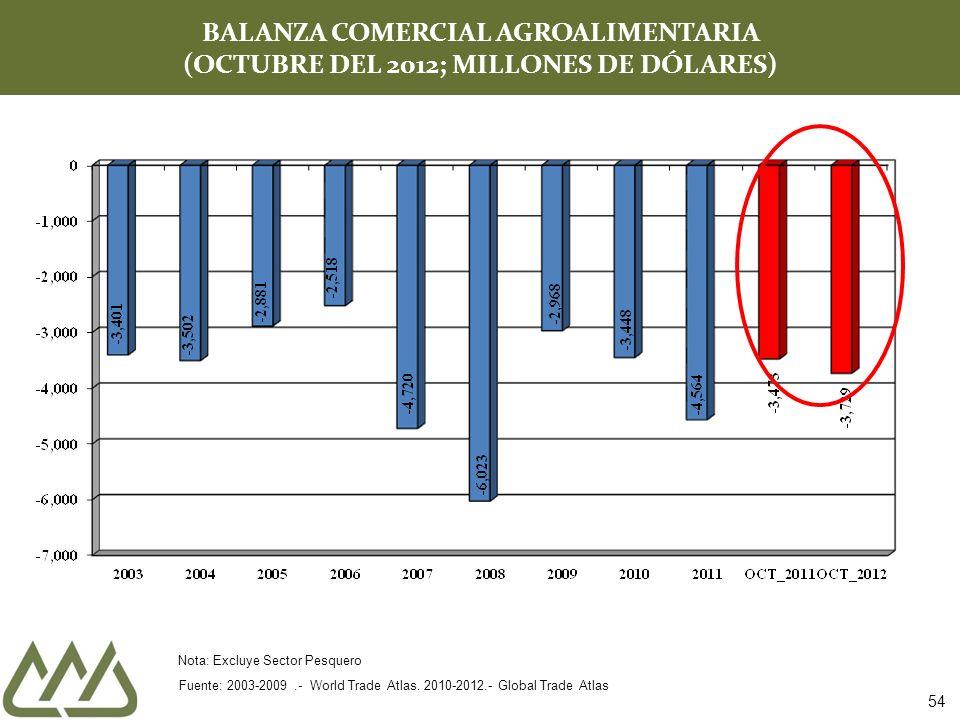 BALANZA COMERCIAL AGROALIMENTARIA (OCTUBRE DEL 2012; MILLONES DE DÓLARES) Fuente: 2003-2009.- World Trade Atlas. 2010-2012.- Global Trade Atlas Nota: