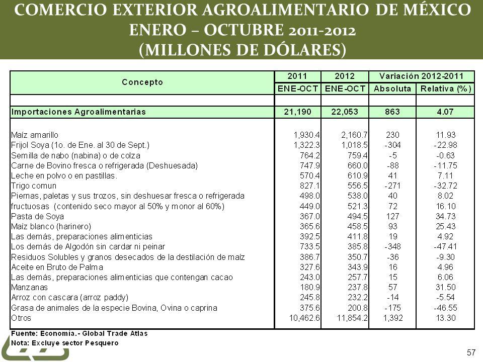 COMERCIO EXTERIOR AGROALIMENTARIO DE MÉXICO ENERO – OCTUBRE 2011-2012 (MILLONES DE DÓLARES) 57