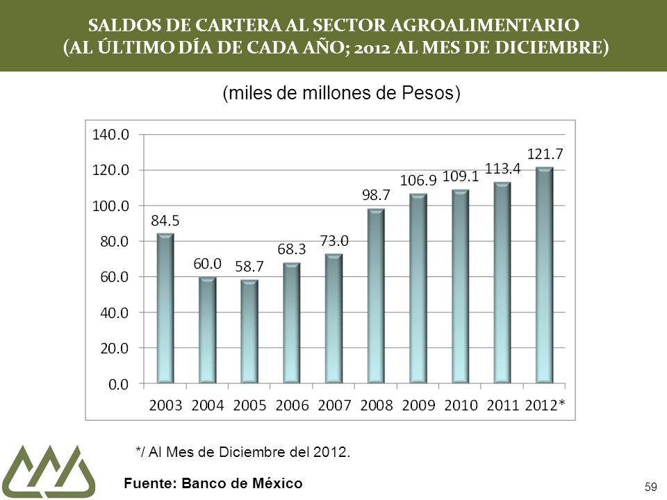 SALDOS DE CARTERA AL SECTOR AGROALIMENTARIO (AL ÚLTIMO DÍA DE CADA AÑO; 2012 AL MES DE DICIEMBRE) Fuente: Banco de México 59 (miles de millones de Pes