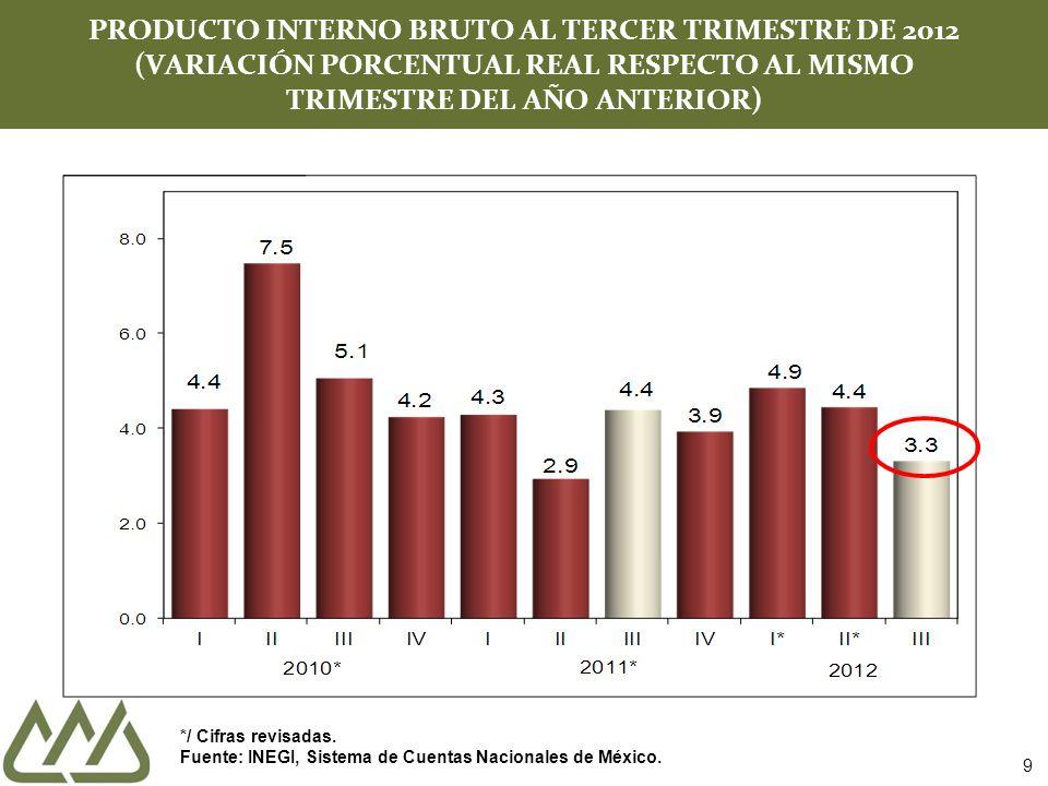 9 PRODUCTO INTERNO BRUTO AL TERCER TRIMESTRE DE 2012 (VARIACIÓN PORCENTUAL REAL RESPECTO AL MISMO TRIMESTRE DEL AÑO ANTERIOR) */ Cifras revisadas. Fue