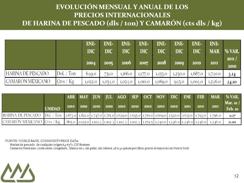 12 EVOLUCIÓN MENSUAL Y ANUAL DE LOS PRECIOS INTERNACIONALES DE HARINA DE PESCADO (dls / ton) Y CAMARÓN (cts dls / kg) FUENTE: WORLD BANK, COMMODITY PR