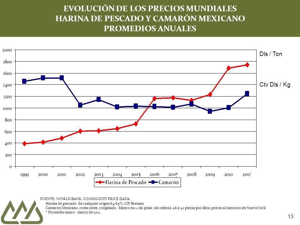 13 EVOLUCIÓN DE LOS PRECIOS MUNDIALES HARINA DE PESCADO Y CAMARÓN MEXICANO PROMEDIOS ANUALES Dls / Ton Ctv Dls / Kg FUENTE: WORLD BANK, COMMODITY PRIC