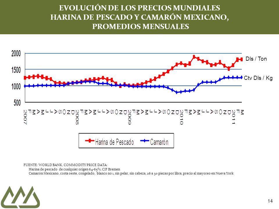 14 EVOLUCIÓN DE LOS PRECIOS MUNDIALES HARINA DE PESCADO Y CAMARÓN MEXICANO, PROMEDIOS MENSUALES Dls / Ton Ctv Dls / Kg FUENTE: WORLD BANK, COMMODITY P