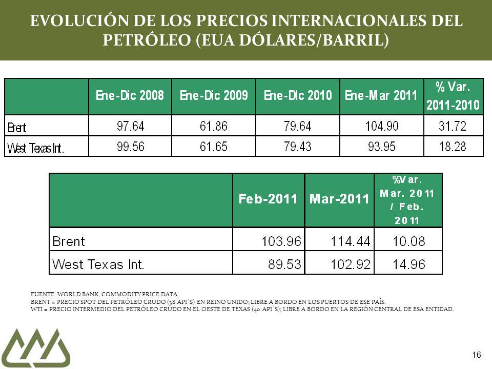 16 EVOLUCIÓN DE LOS PRECIOS INTERNACIONALES DEL PETRÓLEO (EUA DÓLARES/BARRIL) FUENTE: WORLD BANK, COMMODITY PRICE DATA BRENT = PRECIO SPOT DEL PETRÓLE