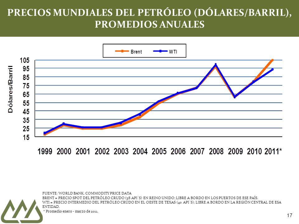 17 PRECIOS MUNDIALES DEL PETRÓLEO (DÓLARES/BARRIL), PROMEDIOS ANUALES FUENTE: WORLD BANK, COMMODITY PRICE DATA BRENT = PRECIO SPOT DEL PETRÓLEO CRUDO