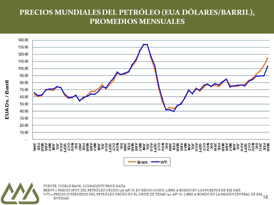 18 PRECIOS MUNDIALES DEL PETRÓLEO (EUA DÓLARES/BARRIL), PROMEDIOS MENSUALES FUENTE: WORLD BANK, COMMODITY PRICE DATA BRENT = PRECIO SPOT DEL PETRÓLEO