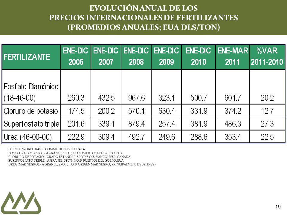 19 EVOLUCIÓN ANUAL DE LOS PRECIOS INTERNACIONALES DE FERTILIZANTES (PROMEDIOS ANUALES; EUA DLS/TON) FUENTE: WORLD BANK, COMMODITY PRICE DATA. FOSFATO
