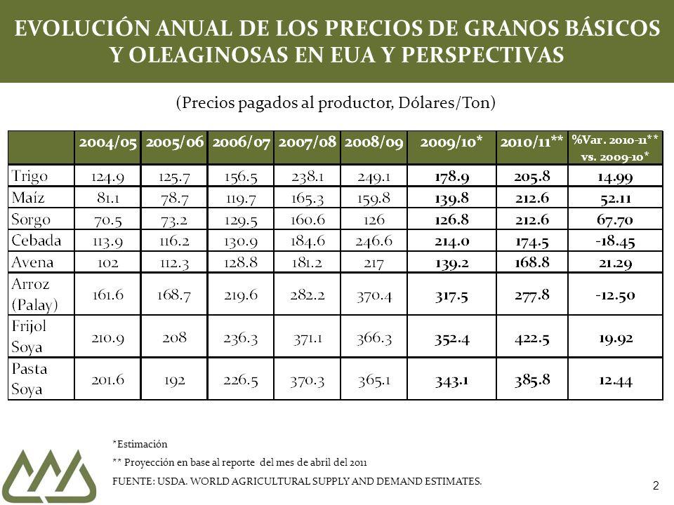 EVOLUCIÓN Y PRONÓSTICO DE PRECIOS EN LOS EUA PRINCIPALES GRANOS BASICOS *Estimación ** Proyección en base al reporte del mes de abril del 2011 FUENTE: USDA.