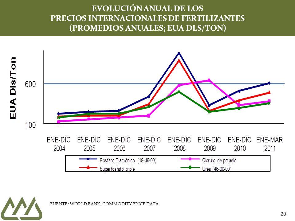 20 EVOLUCIÓN ANUAL DE LOS PRECIOS INTERNACIONALES DE FERTILIZANTES (PROMEDIOS ANUALES; EUA DLS/TON) FUENTE: WORLD BANK, COMMODITY PRICE DATA