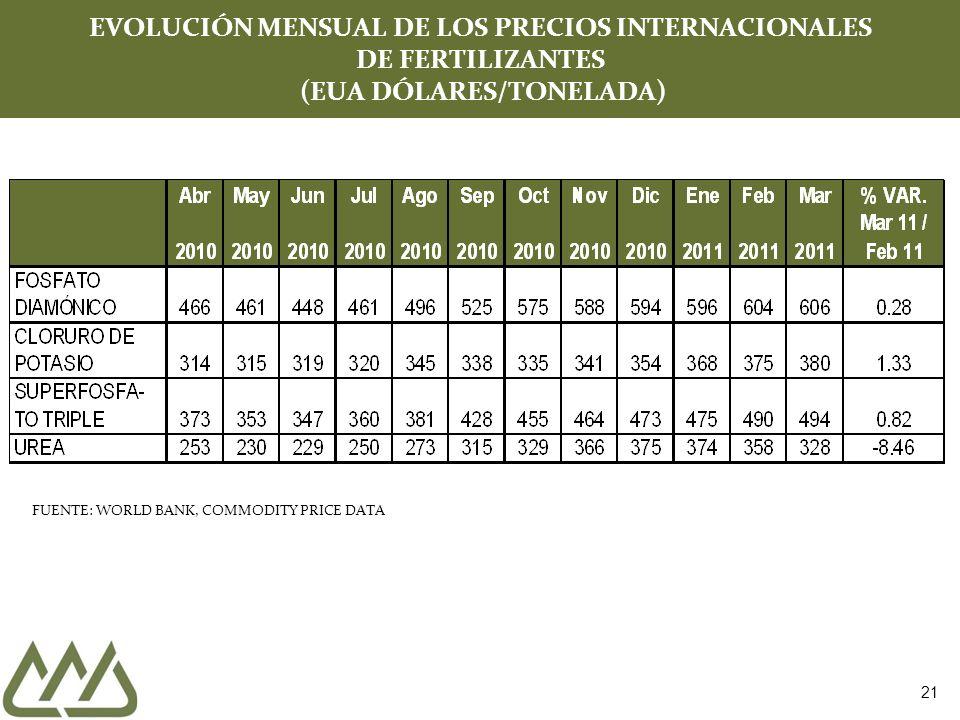21 EVOLUCIÓN MENSUAL DE LOS PRECIOS INTERNACIONALES DE FERTILIZANTES (EUA DÓLARES/TONELADA) FUENTE: WORLD BANK, COMMODITY PRICE DATA