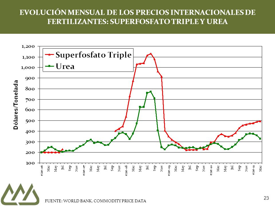 23 EVOLUCIÓN MENSUAL DE LOS PRECIOS INTERNACIONALES DE FERTILIZANTES: SUPERFOSFATO TRIPLE Y UREA FUENTE: WORLD BANK, COMMODITY PRICE DATA
