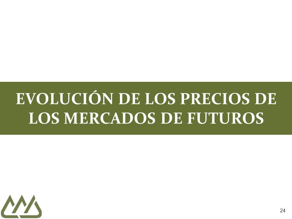 24 EVOLUCIÓN DE LOS PRECIOS DE LOS MERCADOS DE FUTUROS