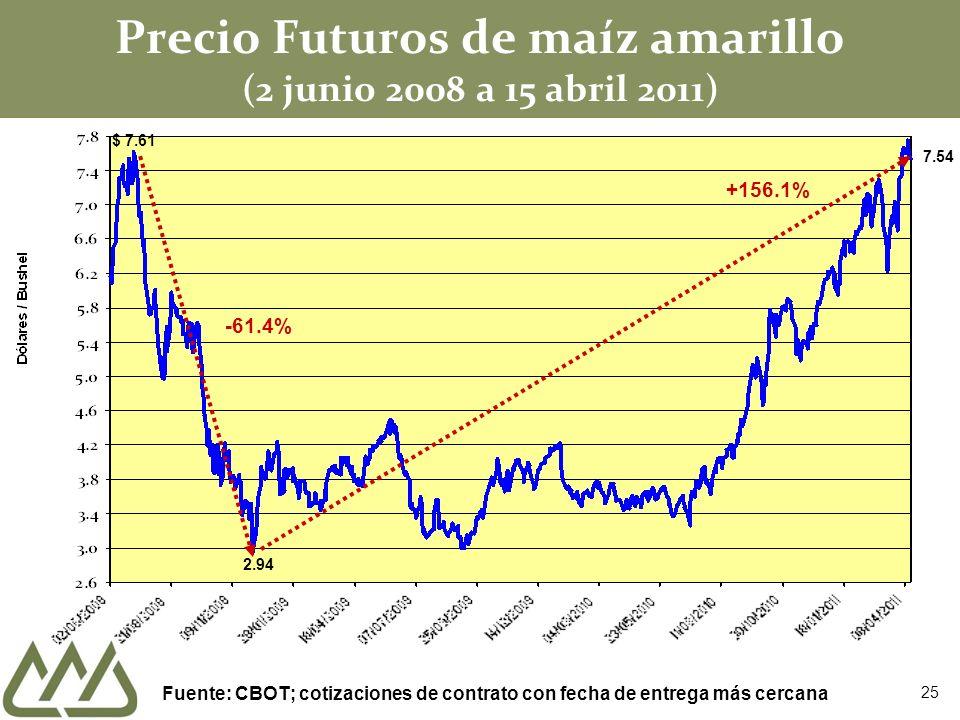 Precio Futuros de maíz amarillo (2 junio 2008 a 15 abril 2011) $ 7.61 2.94 -61.4% +156.1% Fuente: CBOT; cotizaciones de contrato con fecha de entrega
