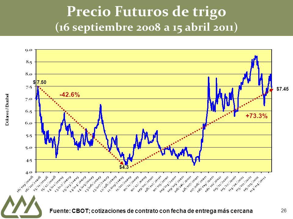 Precio Futuros de trigo (16 septiembre 2008 a 15 abril 2011) $ 7.50 -42.6% $4.3 +73.3% Fuente: CBOT; cotizaciones de contrato con fecha de entrega más