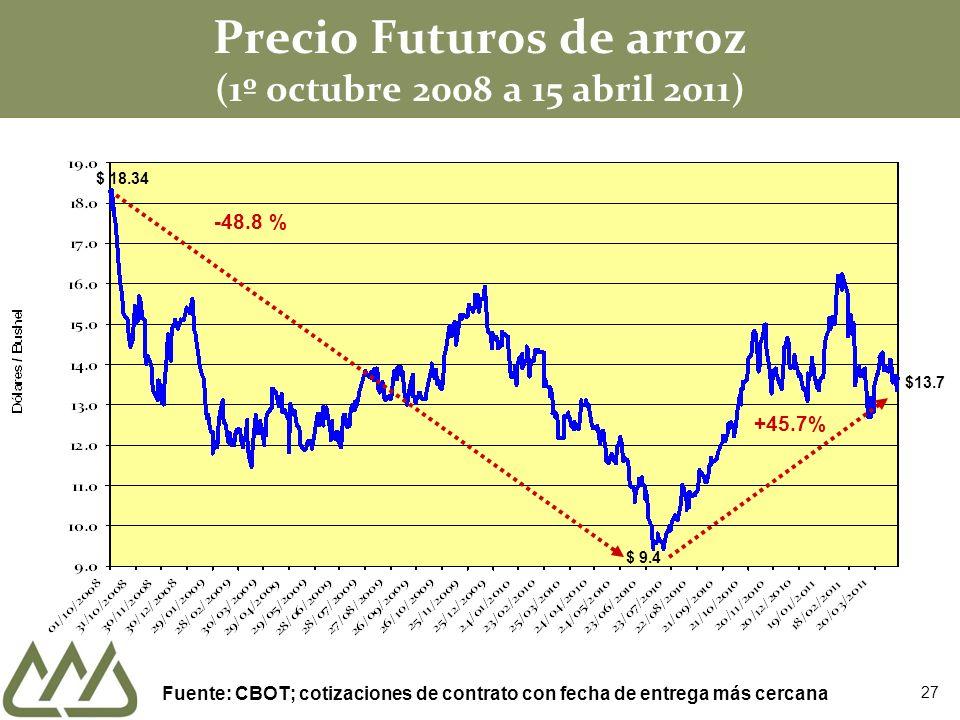 Precio Futuros de arroz (1º octubre 2008 a 15 abril 2011) $ 18.34 -48.8 % Fuente: CBOT; cotizaciones de contrato con fecha de entrega más cercana $ 9.
