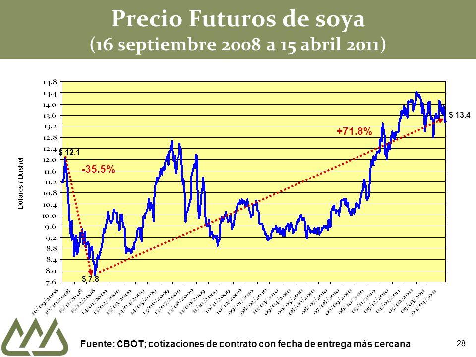Precio Futuros de soya (16 septiembre 2008 a 15 abril 2011) $ 7.8 +71.8% $ 12.1 -35.5% Fuente: CBOT; cotizaciones de contrato con fecha de entrega más